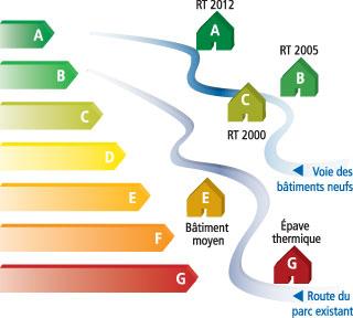 normes Rt 2012 POUR CONSTRUIRE